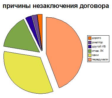 статистика по отказам у ипотечного брокера Легкокредит